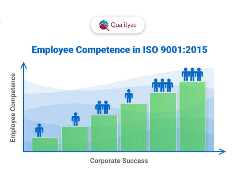 Employee Competence in ISO 9001:2015