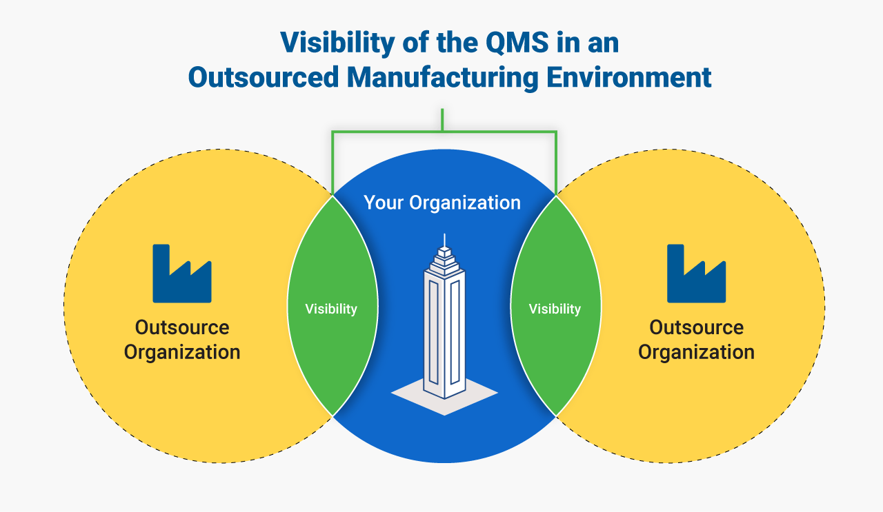 ISO 9001:2015 – Revealing Perspectives of Outsourced Process