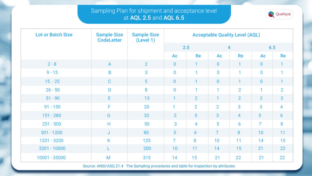 AQL Chart for Inspection